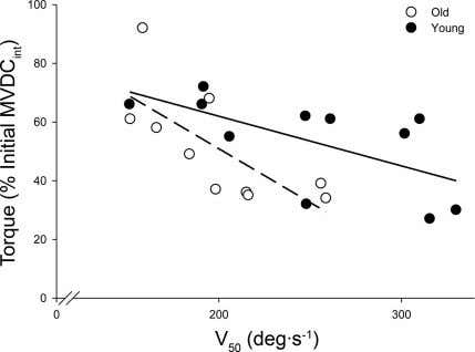 ric conditions is strong and comparable in both groups, this Fig. 5. Associations between force-velocity characteristics