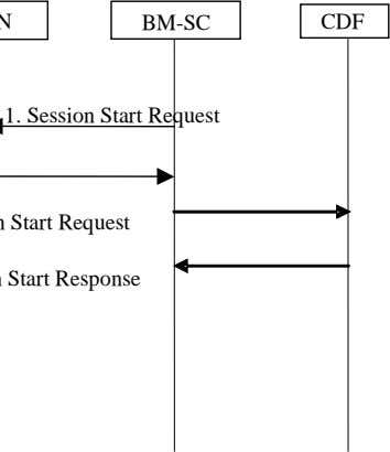 BM-SC CDF 1. Session Start Request