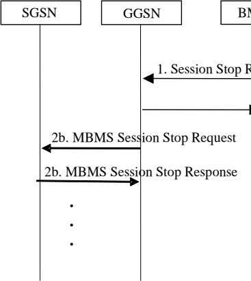 SGSN GGSN 2b. MBMS Session Stop Request 2b. MBMS Session Stop Response . . .
