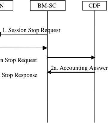 BM-SC CDF 1. Session Stop Request 2a. Accounting Answer