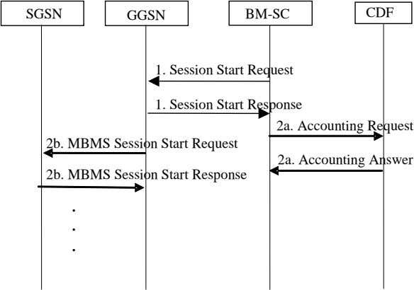 SGSN GGSN BM-SC CDF 1. Session Start Request 1. Session Start Response 2a. Accounting Request