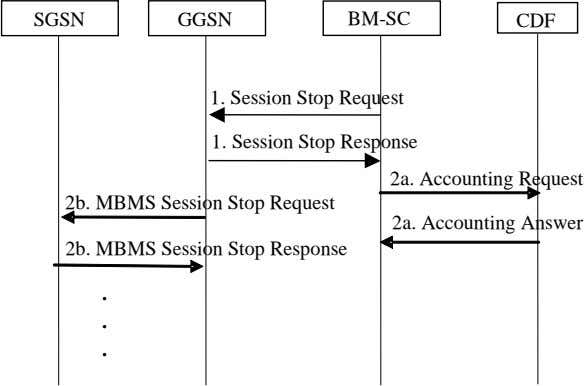 SGSN GGSN BM-SC CDF 1. Session Stop Request 1. Session Stop Response 2a. Accounting Request