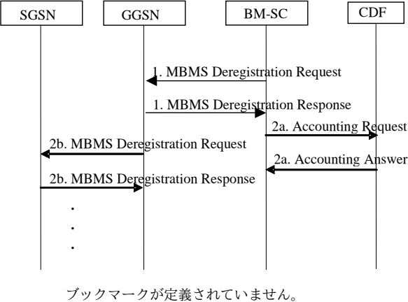 SGSN GGSN BM-SC CDF 1. MBMS Deregistration Request 1. MBMS Deregistration Response 2a. Accounting Request