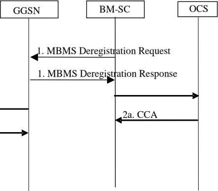 GGSN BM-SC OCS 1. MBMS Deregistration Request 1. MBMS Deregistration Response 2a. CCA