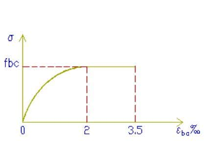 "sur la figure II.1 dite "" parabole - rectangle"". Figure II.1 Le diagramme de calcul comporte"