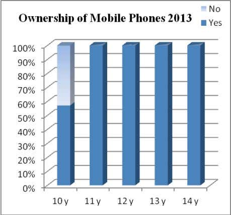 of mobile phones at the age of 10, 11, 12, 13 and 14 years. Figure 1