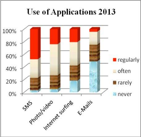 of mobile phones for different purpose in 2009 and 2013. Figure 2 : Participants' usage of