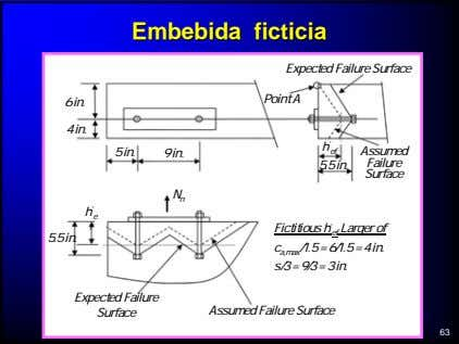 EmbebidaEmbebida ficticiaficticia Expected Failure Surface Point A 6 in. 4 in. 5 in. 9 in.