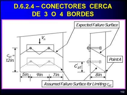 D.6.2.4D.6.2.4 –– CONECTORESCONECTORES CERCACERCA DEDE 33 OO 44 BORDESBORDES Expected Failure Surface V n c