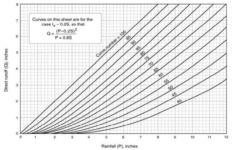 3.4 (or solution of runoff equation TR-55 Figure 3.1); 11. Determine I a /P ratio; 12.