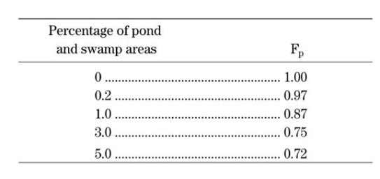 for pond and swamp areas that are spread throughout the watershed September 2008 16 Section 3