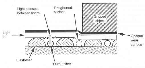 by the use of elastomer materials as the deformable member. Figure 2.12: Optical fiber sensor based