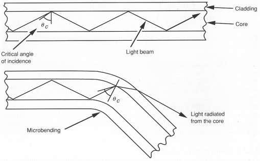 and this was thought to be caused by the cladding material. Figure 2.13: Light radiation due