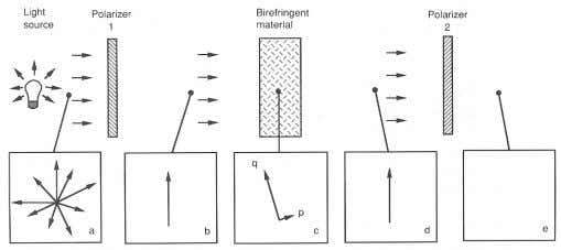 distribution of stresses within the birefringent material. Figure 2.15: Measuring stresses using photoelasticity [1]