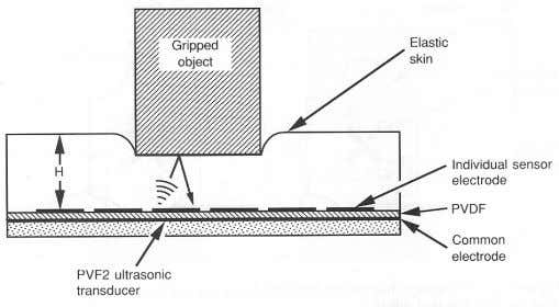 the sensor surface and the objects that should be touched. Figure 2.21: Tactile sensor using ultrasonic