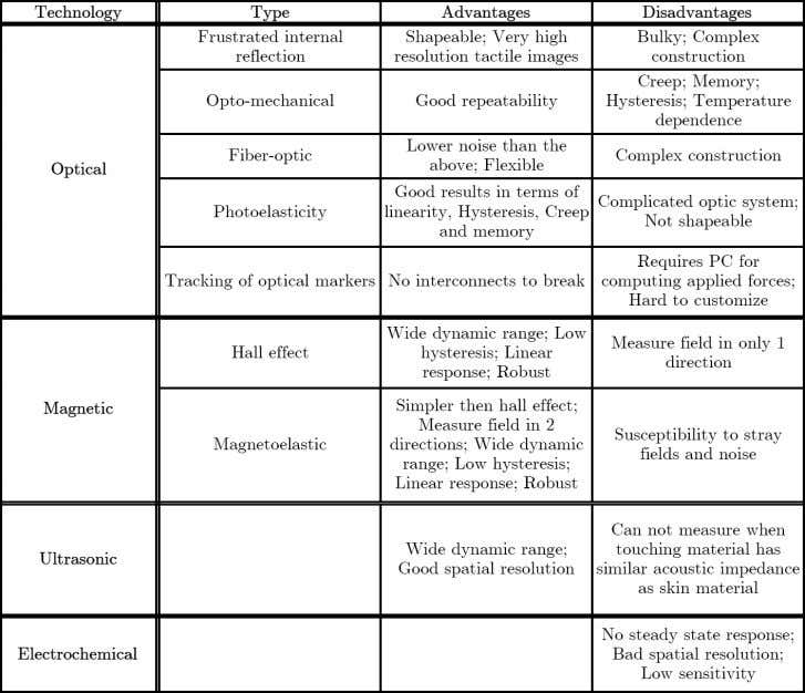 23 Table 3.2: General advantages and disadvantages of different sensor technologies (continued)