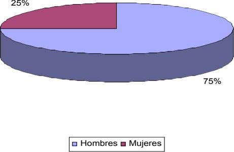 25% 75% Hombres Mujeres