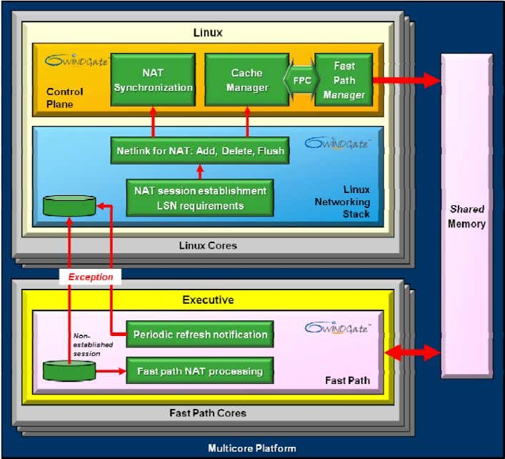 "Over view"" document available for download here . Figure 2: LSN Software Architecture The NAT function"