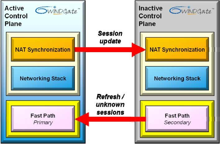 the status of NAT sessions that are reported to the active control plane. Figure 3: High