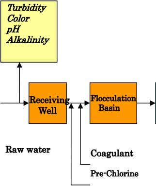 Turbidity Color pH Alkalinity Receiving Flocculation Basin Well Raw water Coagulant Pre-Chlorine