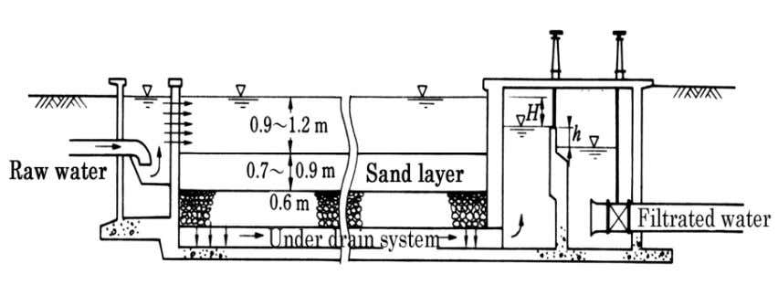 water flows down through sand and gravel layers to under drain system. Figure 17 Schematic View