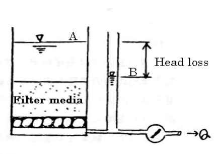 of filter basin and that of discharge side (See figure 17). Head loss of filter !