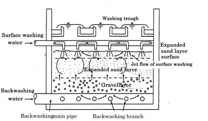 provided from an elevated tank or back washing pumps. !!!! Figure 19 Backwashing (3-5) Air-blowing, air