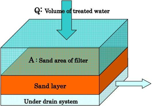 Q: Volume of treated water A : Sand area of filter Sand layer Under drain