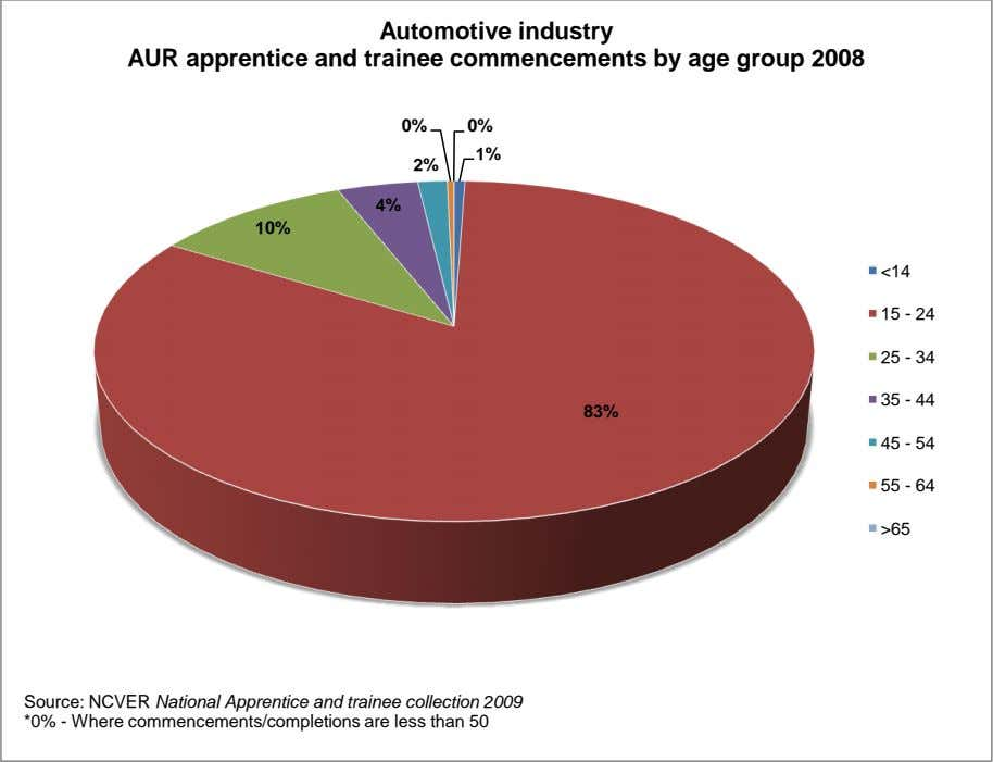 Automotive industry AUR apprentice and trainee commencements by age group 2008 0% 0% 1% 2%