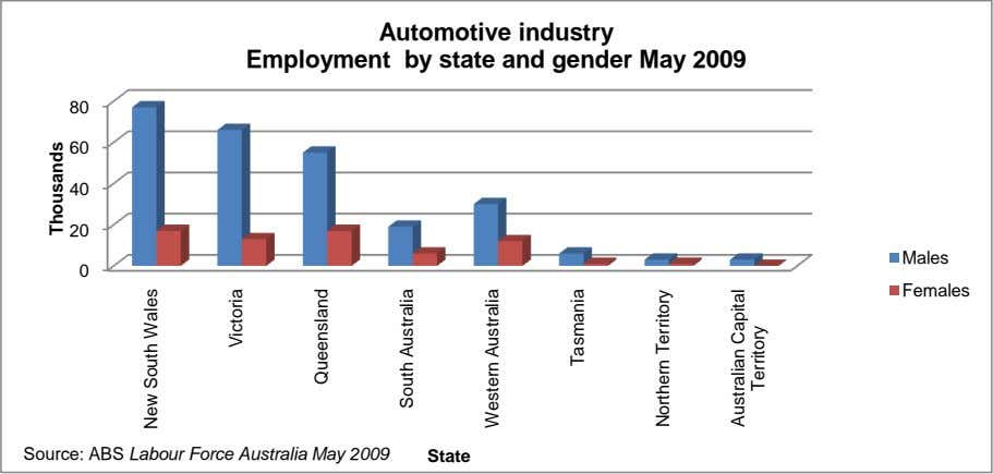 Automotive industry Employment by state and gender May 2009 80 60 40 20 Males 0