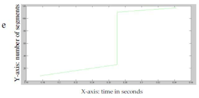 Signal & Image Processing : An International Journal (SIPIJ) Vol.2, No.3, September 2011 Fig. 12. shows