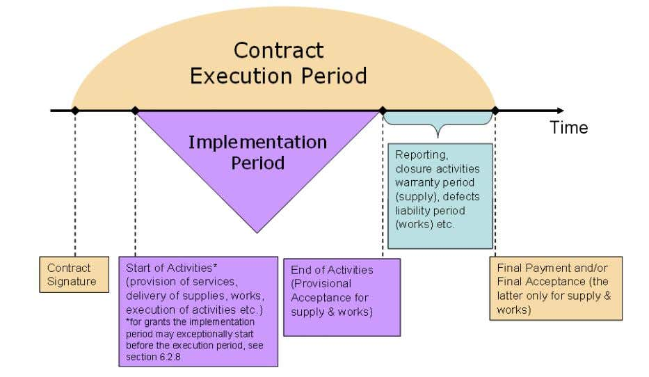 All contracts must show the true dates of signature of the contracting parties. Use of standard