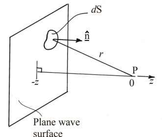 dS n r P z -z 0 Plane wave surface