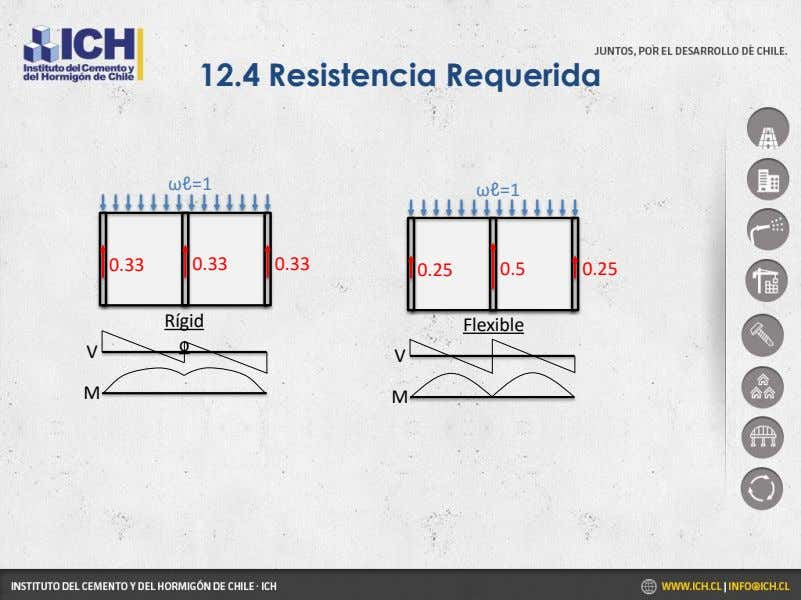 12.4 Resistencia Requerida ωℓ=1 ωℓ=1 0.33 0 0.33 0 0.33 0.25 0.5 0.25 Rígid Flexible