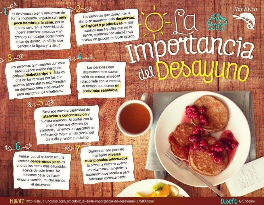 infographic- importance of breakfast List 10 cognates and their meanings in English Explain 5