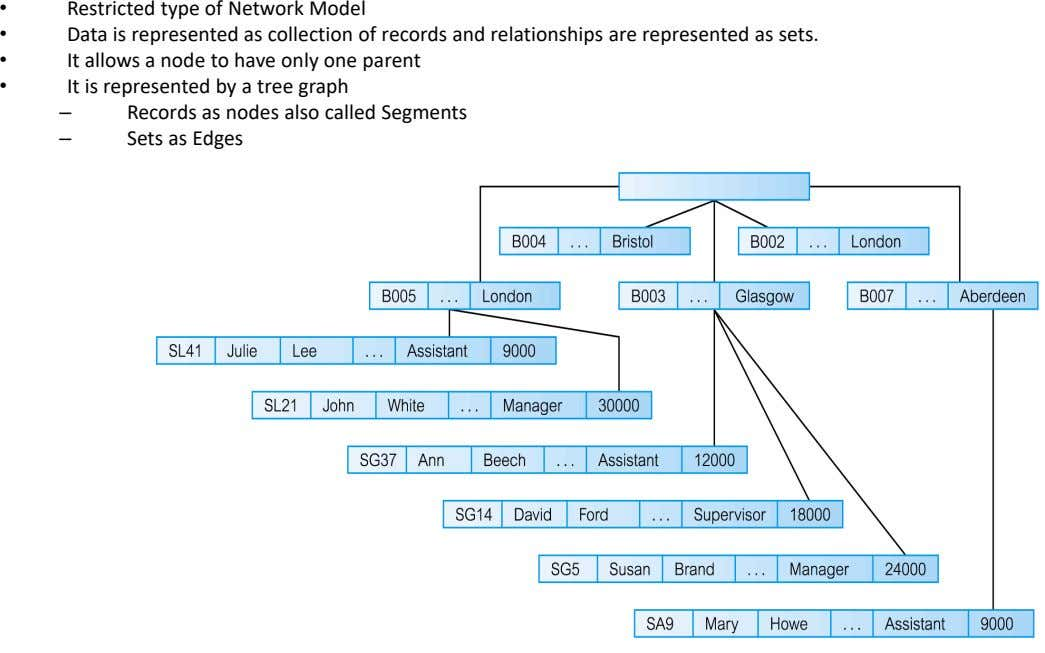 • • • Restricted type of Network Model Data is represented as collection of records and