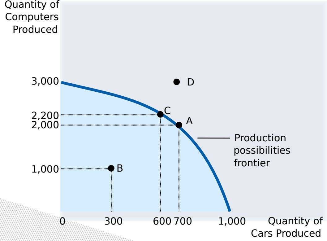 Quantity of Computers Produced 3,000 D C 2,200 A 2,000 Production possibilities frontier 1,000 B 0