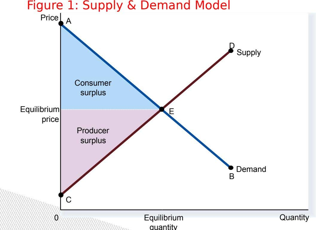 Figure 1: Supply & Demand Model Price A D Supply Consumer surplus Equilibrium E price Producer