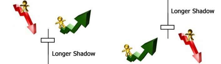 shadow to be longer, making a new significant low or high. In the next paragraph, we