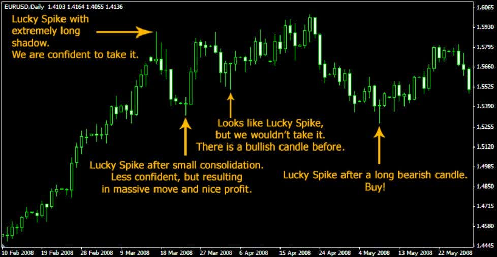 higher time-frames as well. Look how we predicted important price movements on EUR/USD, Daily. www.forexmystery.com 16