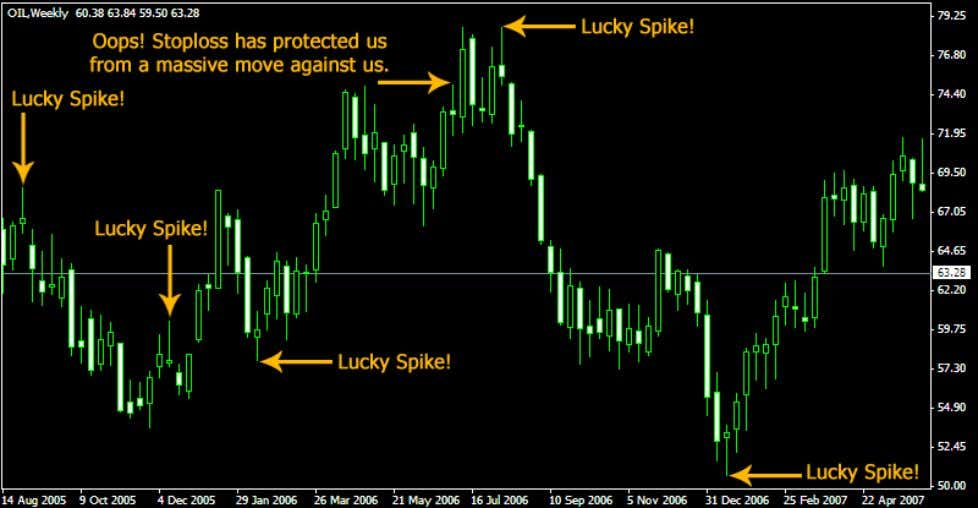 We trade commodities too. Lucky Spikes on CRUDE OIL, Weekly: www.forexmystery.com 17