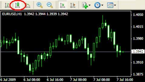allow you to display candlestick charts. Standard bar chart Japanese candlestick chart A single bar or