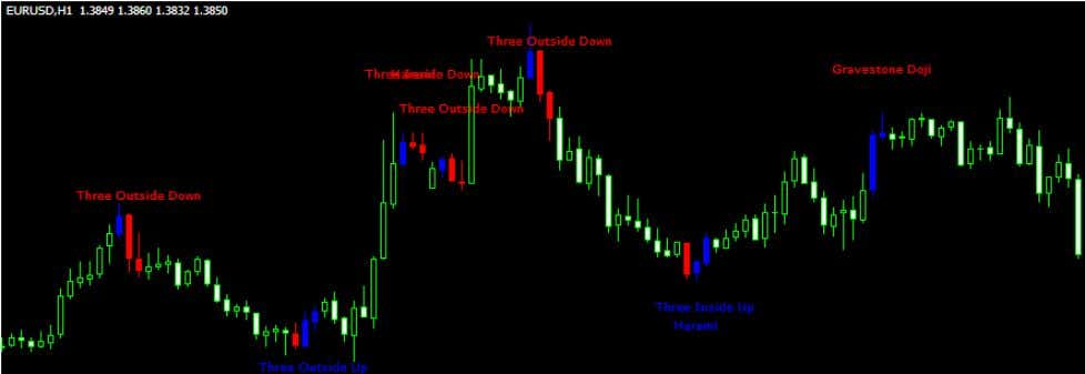 example shows well-known candlestick patterns in the chart. This chart was created with Candlestick Pattern Recognizer