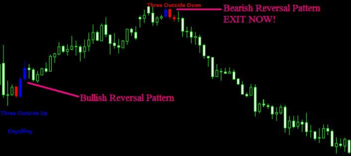 bottoms. When a candlestick reversal pattern appears, you should exit before it's too late! www.forexmystery.com 5