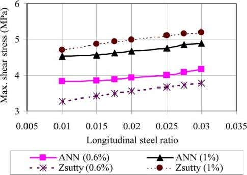 concrete strength and a / d ratio as predicted by ANN. Variation of maximum shear stress