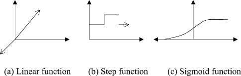 the S-shaped sigmoidfunction is chosen andusedto produce the Fig. 2. Different types of transfer functions usedin