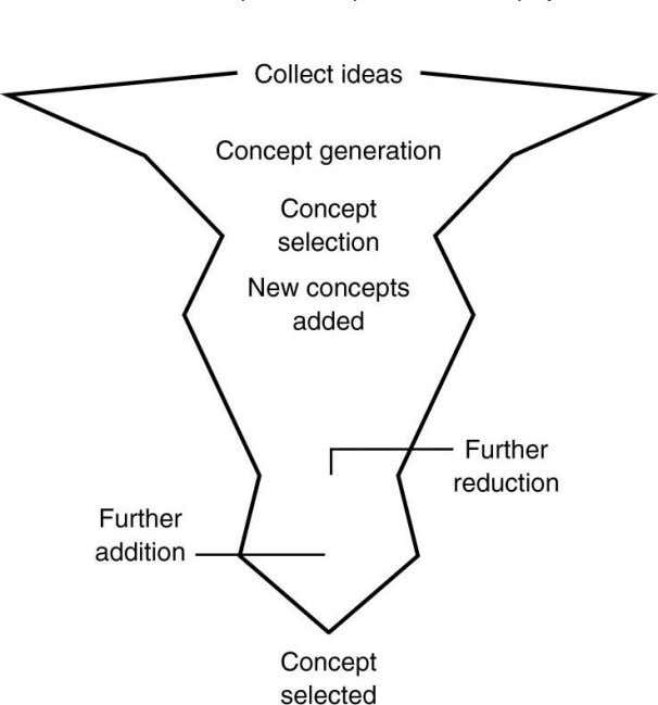 Concept Generation & Selection 2