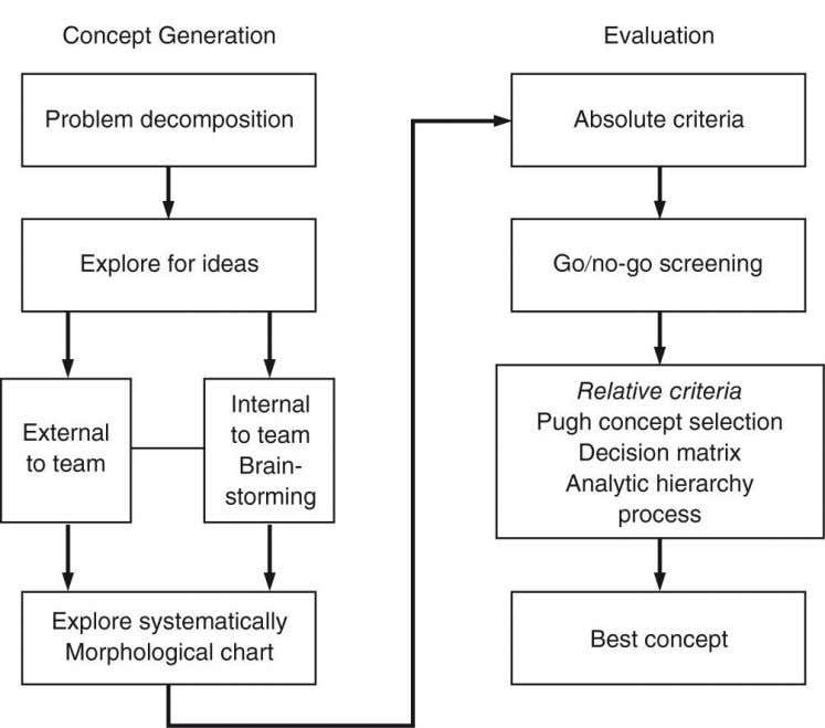 Concept Generation and Evaluation 5