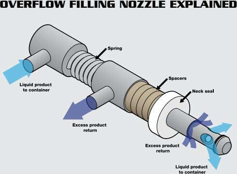 OVERFLOW FILLING NOZZLE EXPLAINED