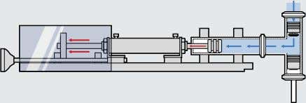 the upper check-valve, and into the product cylinder. Once the product cylinder has been filled with